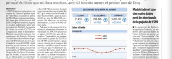 L'atur augmenta a Lleida en 362 persones al gener un cop acabada la campanya de Nadal