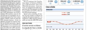 L'atur cau a Lleida en 61 persones al febrer i tanca el mes en 21.394 – El Segre